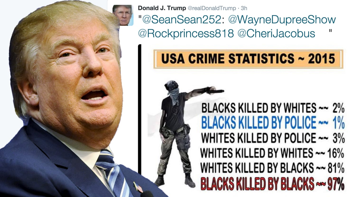 Donald Trump Is Using False Statistics to Make a Racist Point