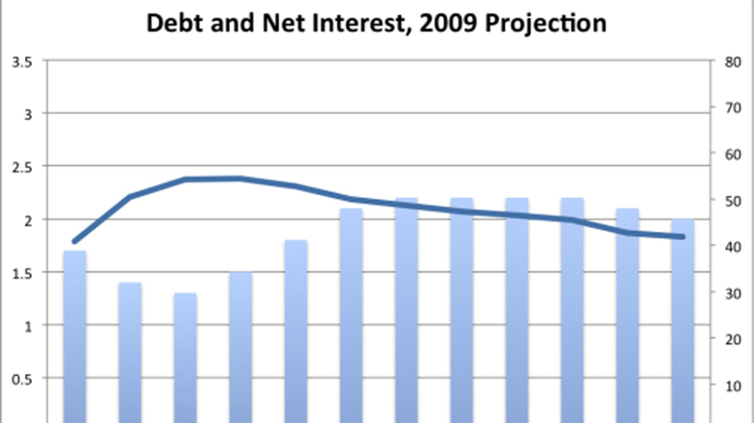 Politics And Debt Limit >> A History of Budget Projections in 13 Charts