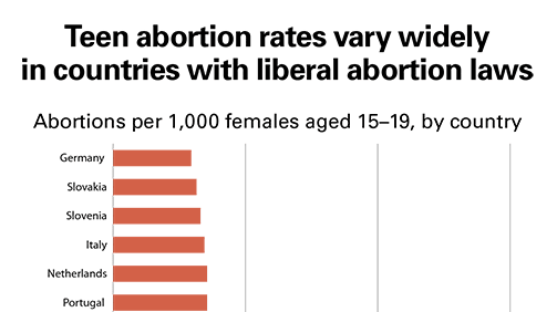Teen abortion laws