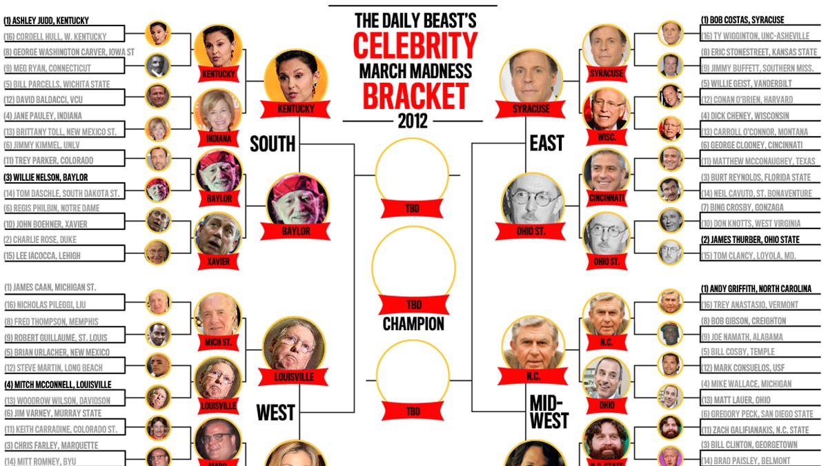 Grading Celebrity NCAA Tournament Brackets | Bleacher ...
